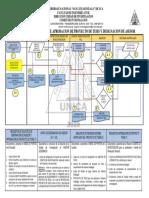 FLUJOGRAMA DEL PROCESO DE APROBACION DE PROYECTO DE TESIS Y DESIGNACION DE ASESOR - COMITE INVESTIGACION 25NOV2020