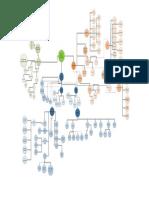 Mapa conceptual Dirección y liderazgo organizacional