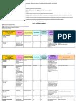 Liste Medicaments Sous Surveillance Afssaps