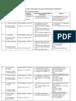 Daftar LPJ AMDAL Teregistrasi