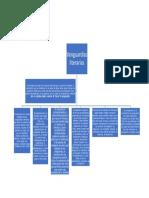 mapa conceptual movimientos vangardistas
