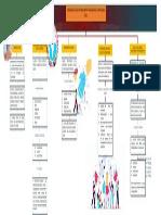 Mapa Conceptual Tecnicas sociales