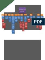Mapa Conceptual Estrategias de la empresa