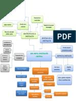 mapa mental de la investigación cientifica