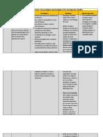 Cuadro comparativo con los paradigmas epistemológicos de la investigación científica. (7)