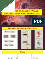 FARMACOS QUE AFECTAN AL SISTEMA NERVIOSO AUTONOMO.pptx