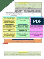 Situations de départ 3 AP+ 4 ap bien détaillés (1).docx