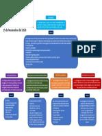 Sociología Adrián Ceja Cárdenas 502 mapa conceptual.pdf