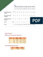 Seasonal Performance Data