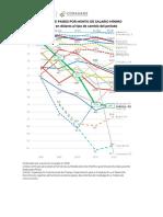 CPM Salario Mínimo Comparativo, 09dic20