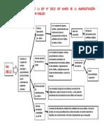 MAPA CONCEPTUAL DE LA LEY N 28112-....docx