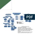 Mapa conceptual A01310150