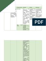 Cuadro resumen de las principales aportaciones a la administracion.docx