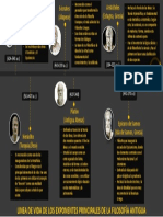 LINEA DE TIEMPO DE LA VIDA DE LOS EXPONENTES PRINCIPALES DE LA FILOSOFÍA ANTIGUA