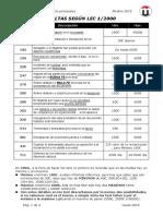tabla multas lec-lecrim-lpl-ljca 2015