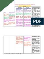 Competencias, capacidades e indicadores paa el diseño de una sesión de aprendizaje.
