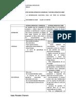 Tabla Comparativa Sistema Operativo