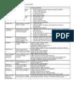 Criterios Generales de evaluación