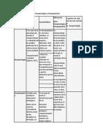 2Cuadro comparativo entre Etnopsicología y Etnopsiquiatría.docx