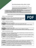 Checklist para evaluar prácticas sexuales en niños menores de 12 años