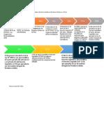 Linea del Tiempo de la evolución de la normativa referido a Gestión de Residuos Solidos en el Perú