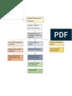 Diagrama de flujo del proceso.docx