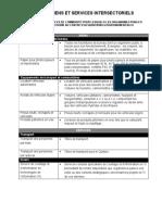 Liste des biens et services  pour lesquels les organismes publics sont tenus de recourir au centre d'acquisitions gouvernementales