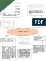 Mapa mental - Auditoria Interna