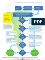 Process for Religious and Spiritual Accommodations Flowchart