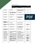 Matriz de retenciones del impuesto sobre la renta e ITBIS