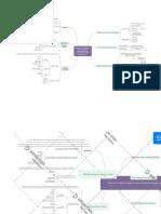 mapa mental tema2 TECNOLOGIA DE LOS PRODUCTOS CURADOS