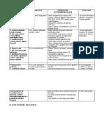 miocardita - plan de  ingrijire