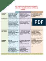 ELABORACIÓN DE PNR