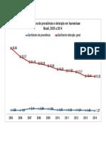 Gr--fico-Coef. Preval e Detecç 2005-2014.pdf