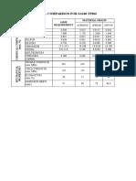 MATERIAL COMPARISON FOR SA240 TP304