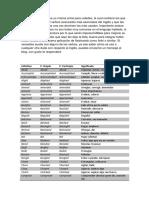 200 Verbos Avanzados en Inglés - Cathy English & More