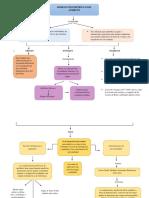 Mapa conceptual evaluacion infantil