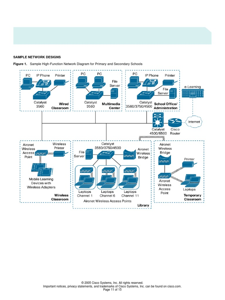 Cisco design network blok diagram cisco systems telecommunications ccuart Images