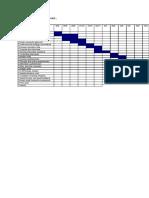 Gantt Chart for the Dissertation Project