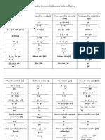 Fórmulas de correlação para Índices Físicos