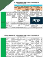 Cuadro Comparativo Marco Legal de la Protección Civil
