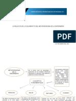 La relación de los elementos del meta paradigma de la enfermería 2