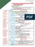 Dossier 4 - 132 Thérapeutiques antalgiques, médicamenteuses et non médicamenteuses.pdf