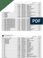 Graduation Survey Results - 2008-2009