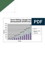 Google Analytics Jahresstatistik für Feber 2010 bis 2011 - Diagramm