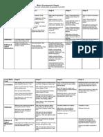 Motor Development Stages