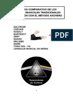Análisis comparativo de los métodos musicales tradicionales en relación con el método Aschero.