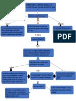Mapa Conceptual de Servicio F