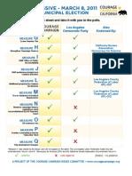LA Progressive Voter Guide March 2011 | Courage Campaign
