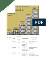 CLASSIFICATION DES HABITATION (DESENFUMAGE)